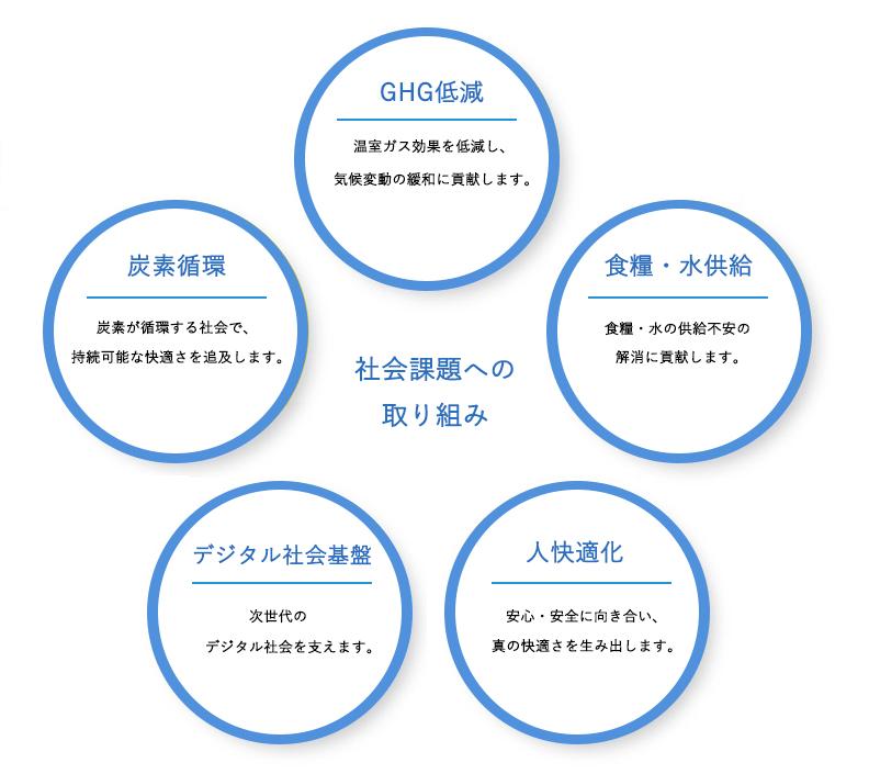 10の事業分野|企業情報|三菱ケ...