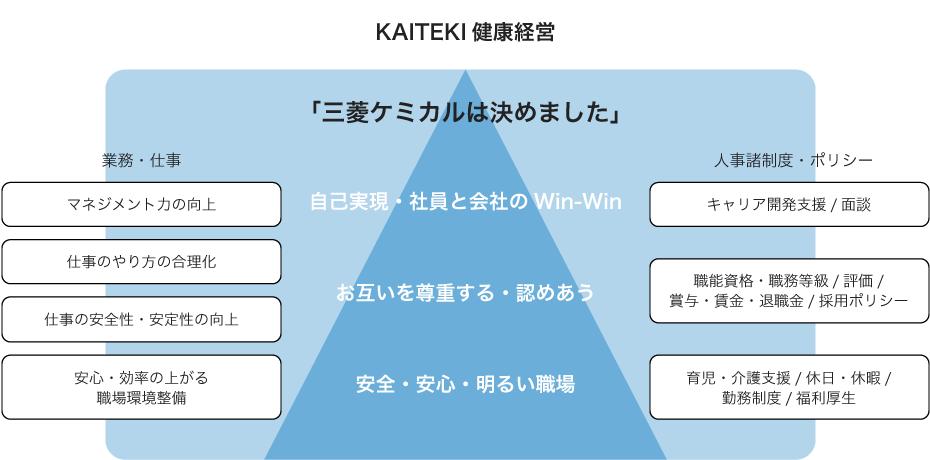 KAITEKI健康経営の推進「三菱ケミカルは決めました」