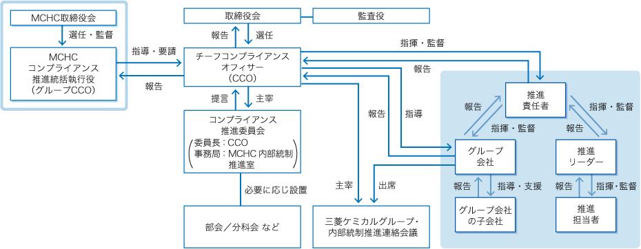 三菱 ケミカル ホールディングス グループ