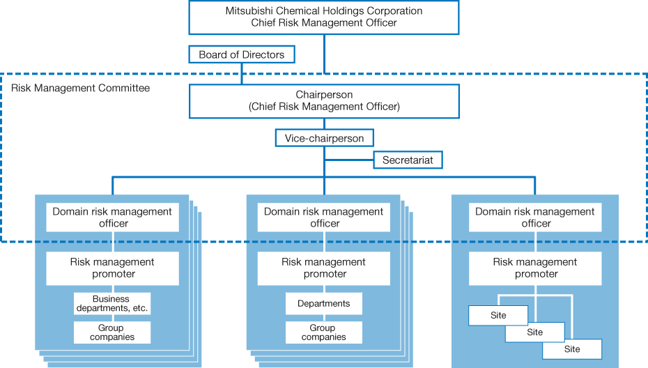 Risk Management Structure of the Mitsubishi Chemical Group