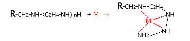 (2)  DIAION™ CR20 Chemical Structure and Chelation Reaction