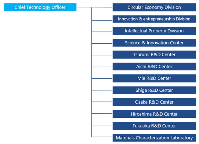 R&D Network | R&D | Mitsubishi Chemical Corporation