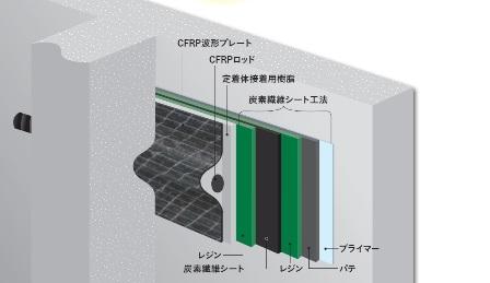 炭素繊維シートを用いた柱や梁への新たな補強工法を開発
