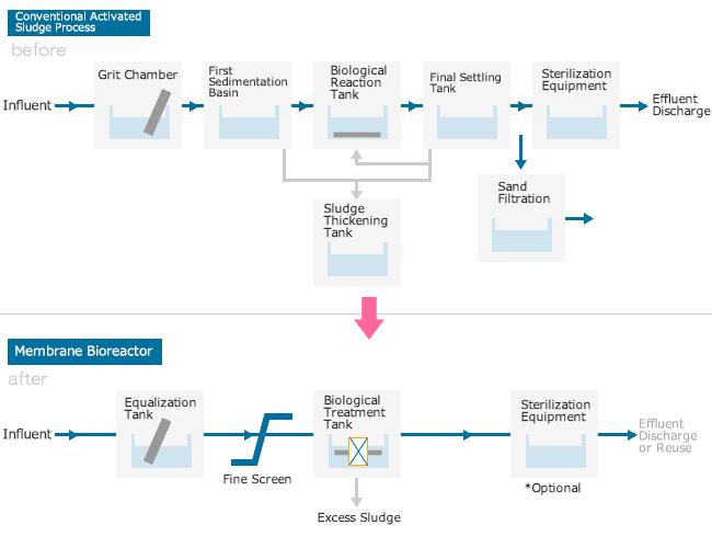 中空糸膜を用いた水処理技術 膜分離活性汚泥法