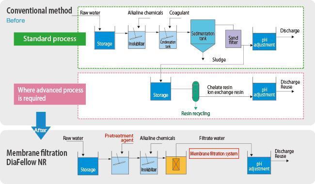 無機・金属排水の膜処理例